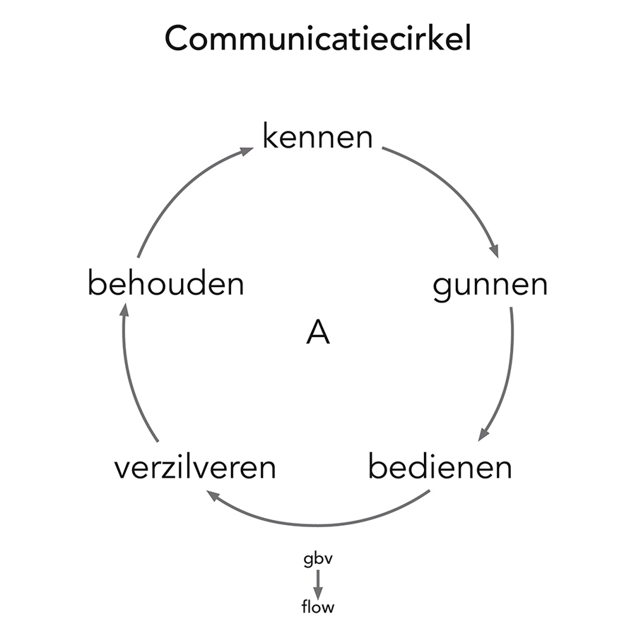 Communicatiecirkel
